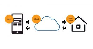 cloud-Smart Home-control