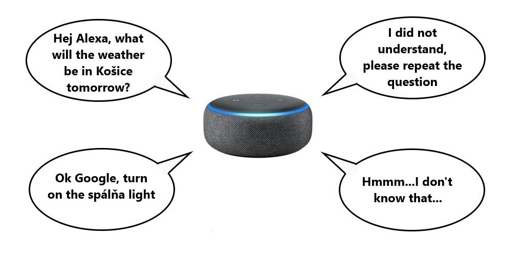 Riadiaca jednotka vs. Hlasový asistent – 15 dôvodov prečo potrebujete Smart Home ovládač 1