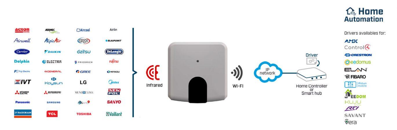 hms-universal-ac-ir-adapter-compatibility