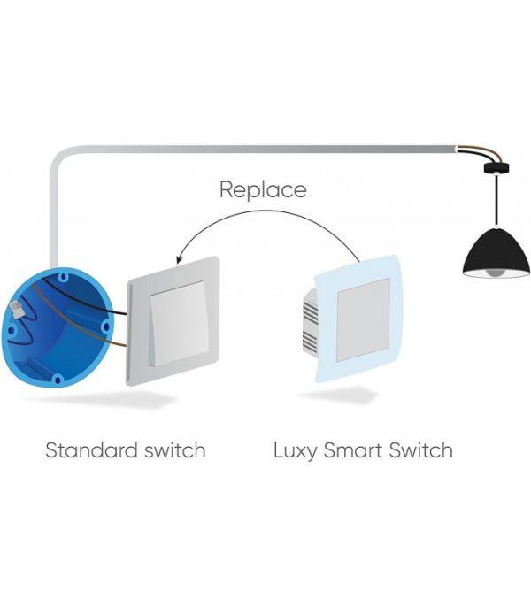 Qubino Luxy Smart Switch, chytrý vypínač na svetlo