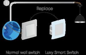 Qubino-luxy-smart-switch-chytry-vypinac