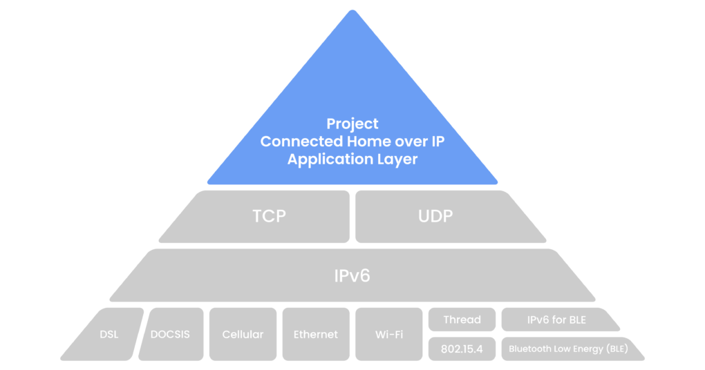 Connected Home over IP CHIP communication layers