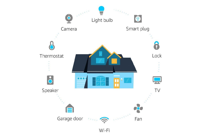 Amazon-Echo-Dot-4-Smart-Home