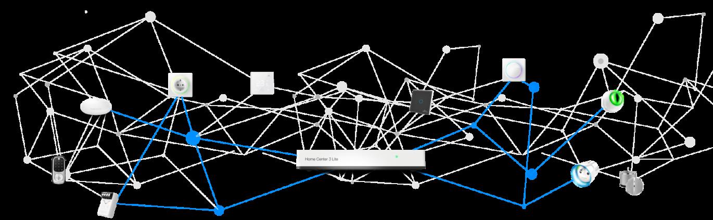 Fibaro-Home-Center-3-mesh-network