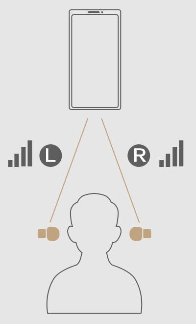 Xiaomi Haylou T16, TWS slúchadlá 3